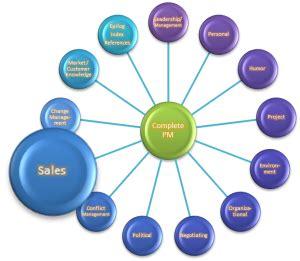 Sales Lead Resume Samples JobHero